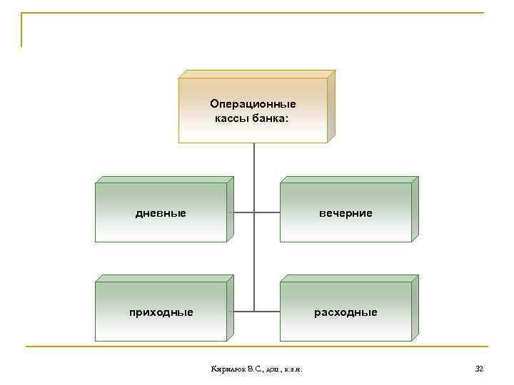 Операционные кассы банка: дневные вечерние приходные расходные Кирилюк В. С. , доц. , к.