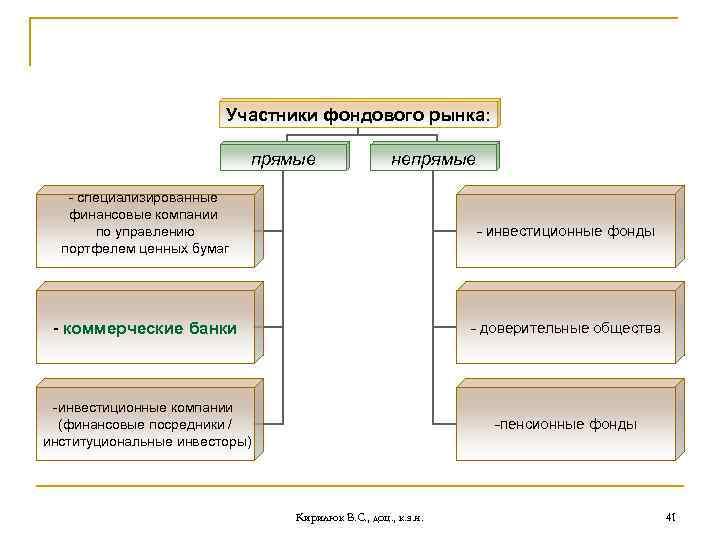 Участники фондового рынка: прямые непрямые - специализированные финансовые компании по управлению портфелем ценных бумаг