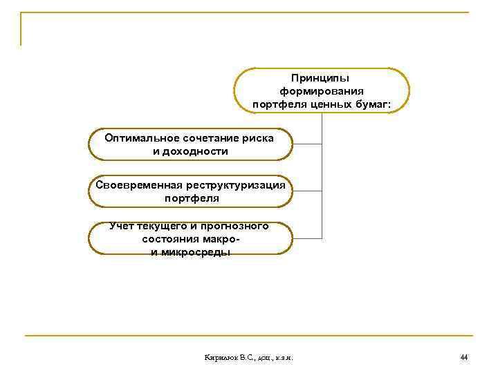 Принципы формирования портфеля ценных бумаг: Оптимальное сочетание риска и доходности Своевременная реструктуризация портфеля Учет