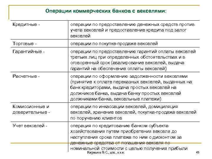 Операции коммерческих банков с векселями: Кредитные - операции по предоставлению денежных средств против учета
