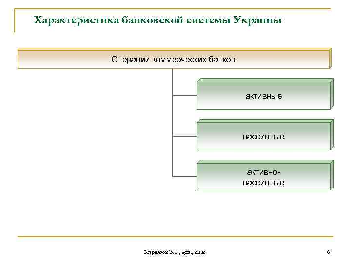 Характеристика банковской системы Украины Операции коммерческих банков активные пассивные активнопассивные Кирилюк В. С. ,