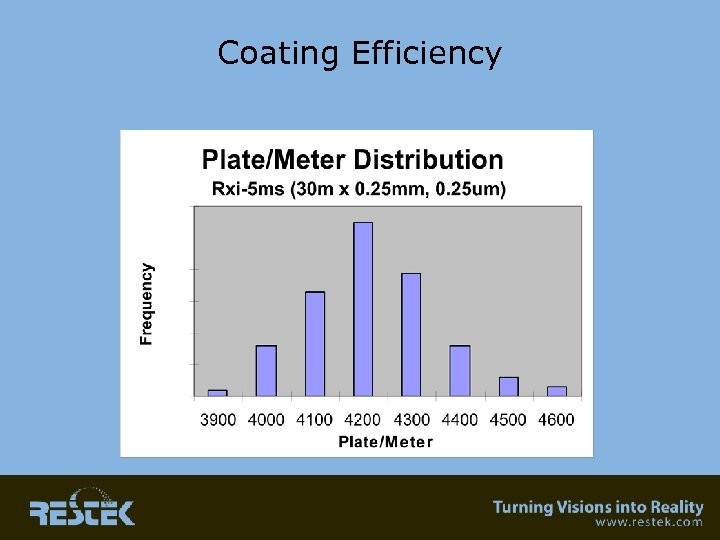 Coating Efficiency