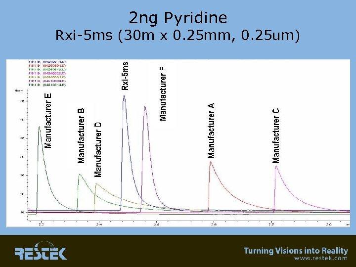 2 ng Pyridine Rxi-5 ms (30 m x 0. 25 mm, 0. 25 um)