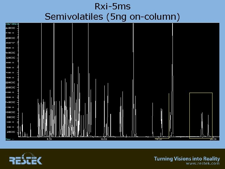 Rxi-5 ms Semivolatiles (5 ng on-column)