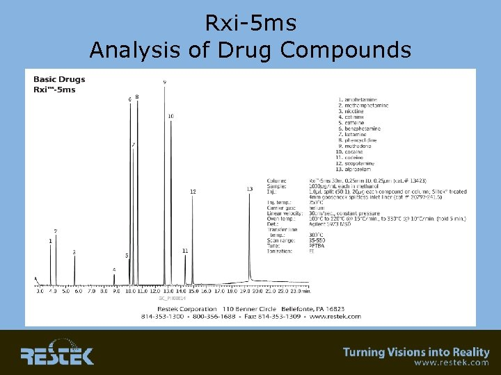 Rxi-5 ms Analysis of Drug Compounds