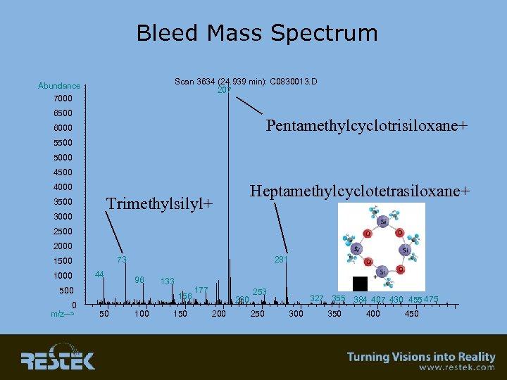 Bleed Mass Spectrum Scan 3634 (24. 939 min): C 0830013. D 207 Abundance 7000
