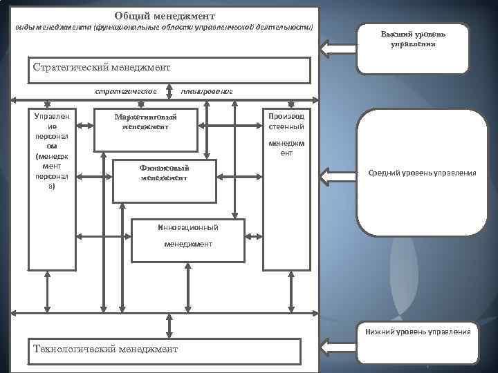 Общий менеджмент виды менеджмента (функциональные области управленческой деятельности) Высший уровень управления Стратегический менеджмент стратегическое