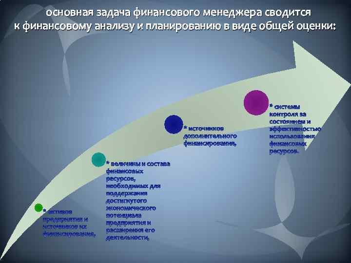 основная задача финансового менеджера сводится к финансовому анализу и планированию в виде общей оценки: