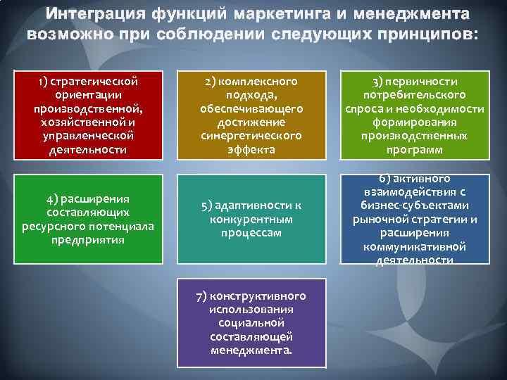 Интеграция функций маркетинга и менеджмента возможно при соблюдении следующих принципов: 1) стратегической ориентации производственной,