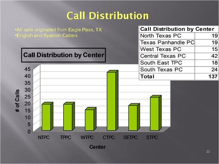 Call Distribution • All calls originated from Eagle Pass, TX • English and Spanish