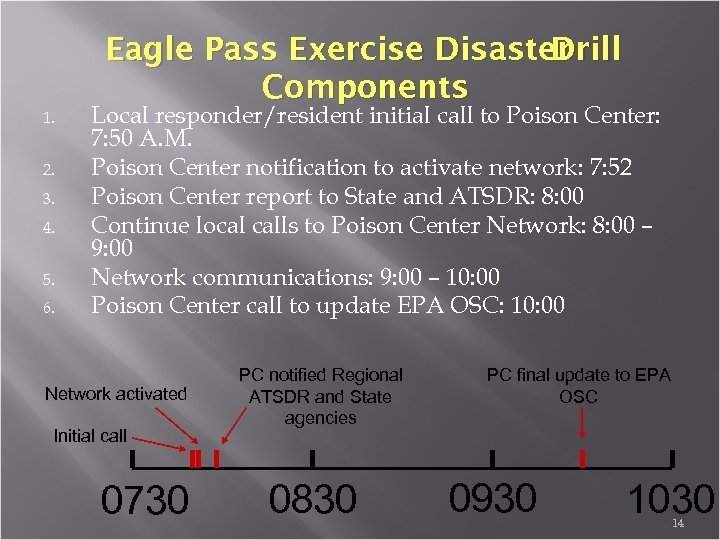 Eagle Pass Exercise Disaster Drill Components 1. 2. 3. 4. 5. 6. Local responder/resident