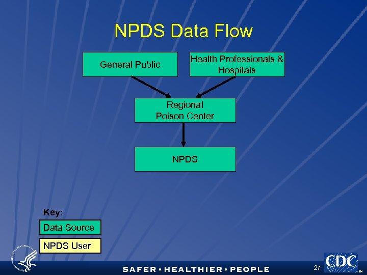 NPDS Data Flow General Public Health Professionals & Hospitals Regional Poison Center NPDS Key: