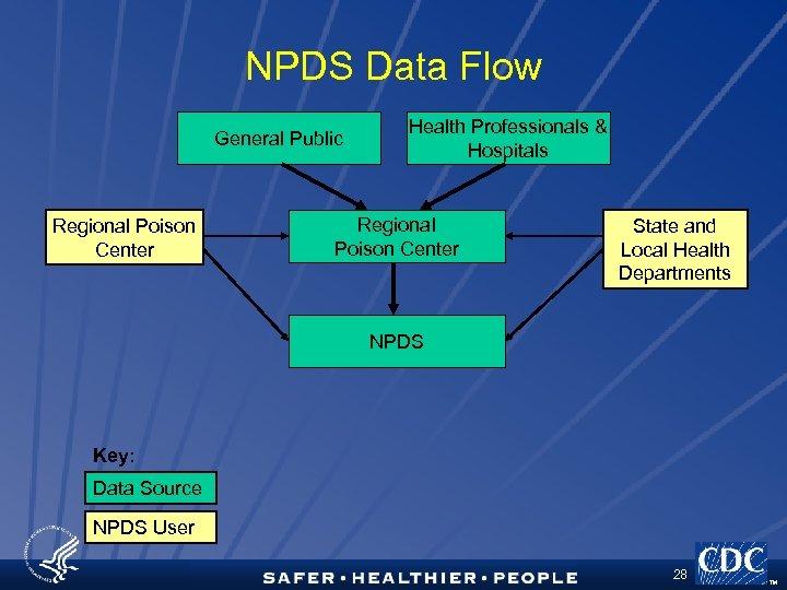 NPDS Data Flow General Public Regional Poison Center Health Professionals & Hospitals Regional Poison