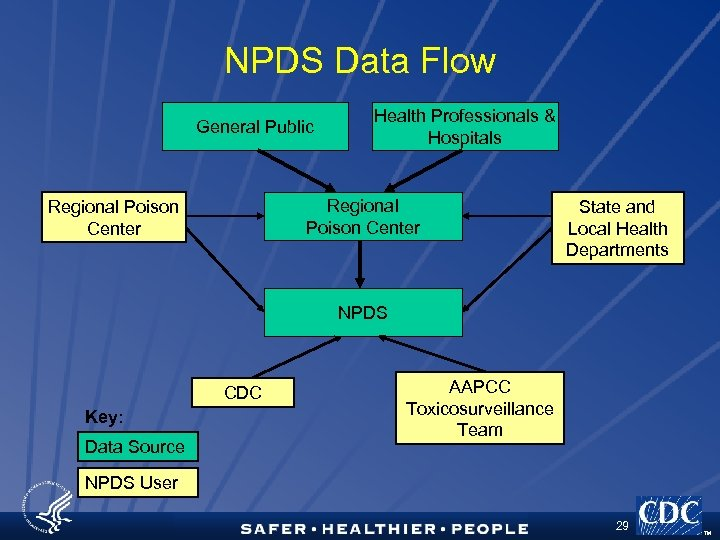NPDS Data Flow General Public Health Professionals & Hospitals Regional Poison Center State and