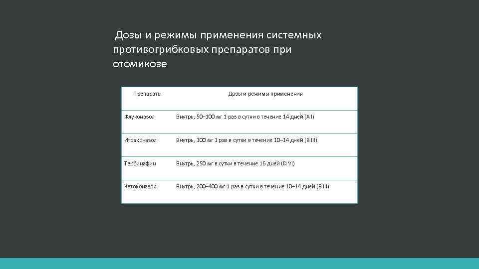Дозы и режимы применения системных противогрибковых препаратов при отомикозе Препараты Дозы и режимы