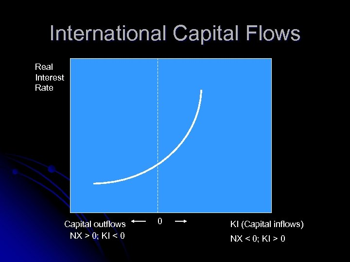 International Capital Flows Real Interest Rate Capital outflows NX > 0; KI < 0