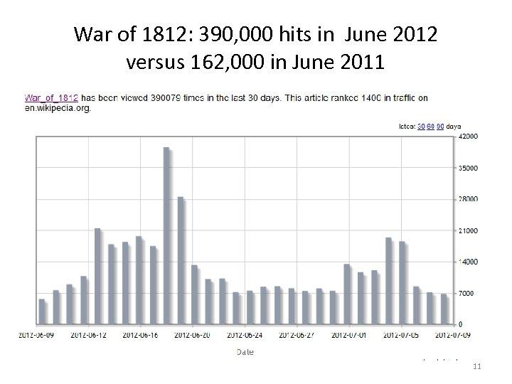 War of 1812: 390, 000 hits in June 2012 versus 162, 000 in June