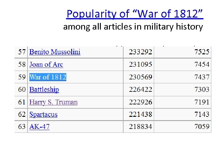 """Popularity of """"War of 1812"""" among all articles in military history hits per month----per"""