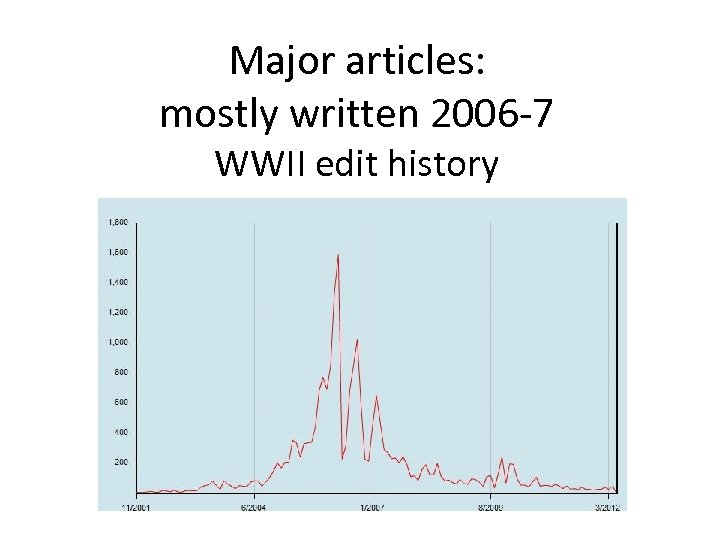 Major articles: mostly written 2006 -7 WWII edit history