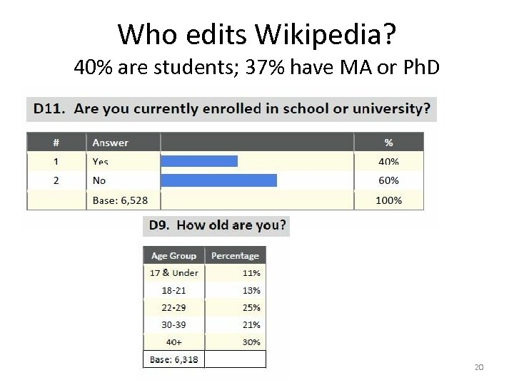 Who edits Wikipedia? 40% are students; 37% have MA or Ph. D 20