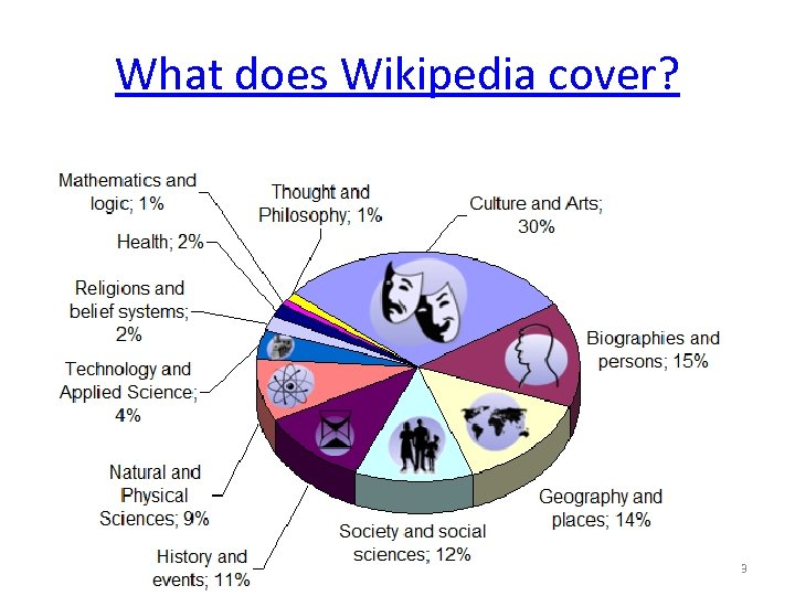 What does Wikipedia cover? 3