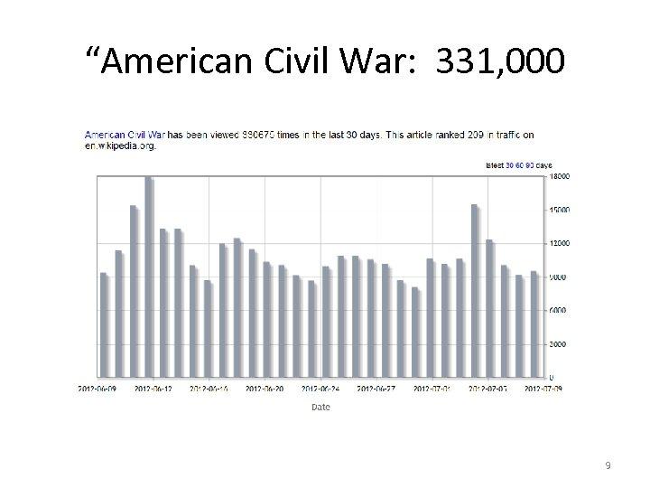 """""""American Civil War: 331, 000 9"""
