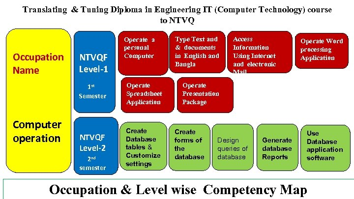 Translating & Tuning Diploma in Engineering IT (Computer Technology) course to NTVQ Occupation Name
