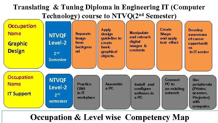 Translating & Tuning Diploma in Engineering IT (Computer Technology) course to NTVQ(2 nd Semester)