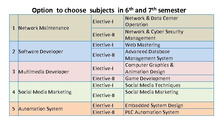 Option to choose subjects in 6 th and 7 th semester 1 Network Maintenance