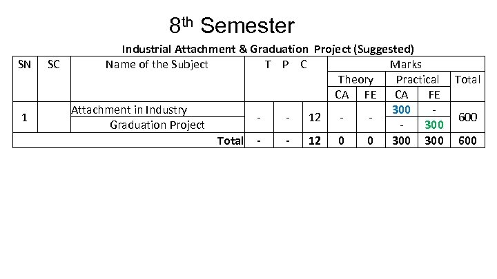 8 th Semester SN 1 Industrial Attachment & Graduation Project (Suggested) SC Name of