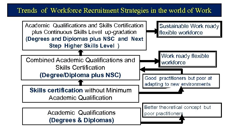Trends of Workforce Recruitment Strategies in the world of Work Academic Qualifications and Skills