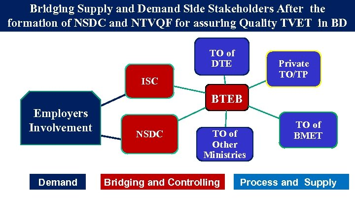 Bridging Supply and Demand Side Stakeholders After the formation of NSDC and NTVQF for