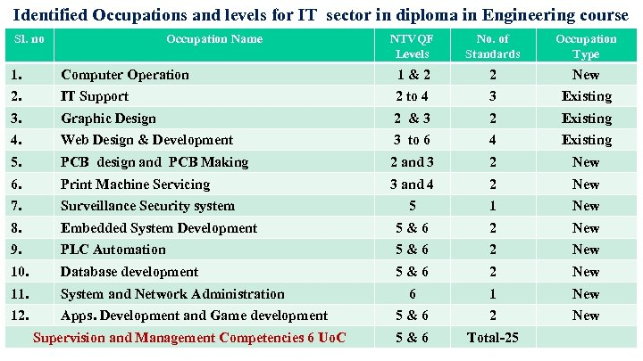 Identified Occupations and levels for IT sector in diploma in Engineering course Sl. no
