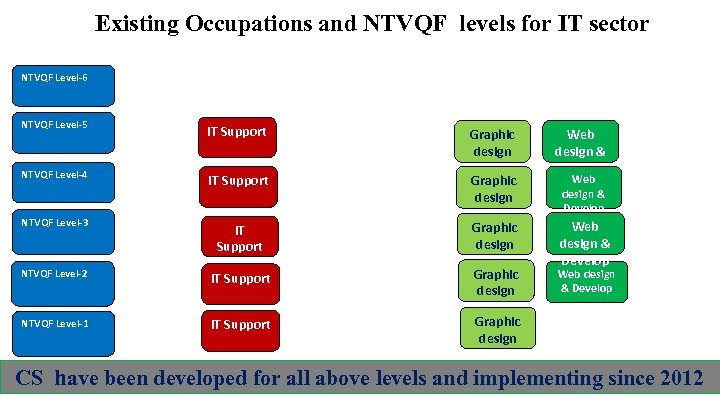 Existing Occupations and NTVQF levels for IT sector NTVQF Level-6 NTVQF Level-5 IT Support