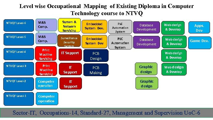 Level wise Occupational Mapping of Existing Diploma in Computer Technology course to NTVQF Level-6