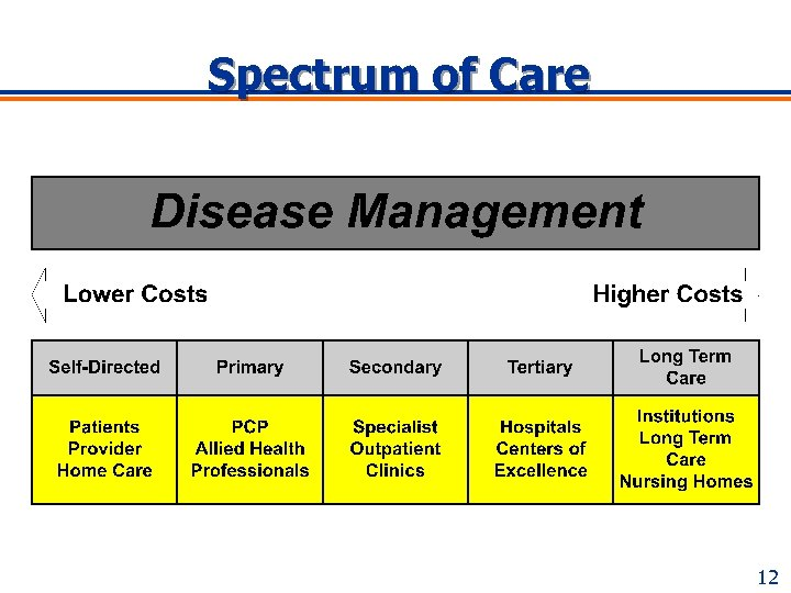 Spectrum of Care 12