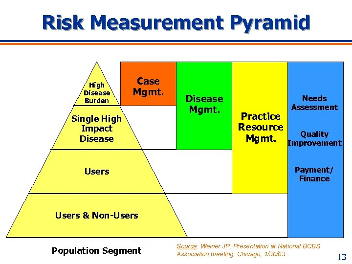 Risk Measurement Pyramid High Disease Burden Case Mgmt. Single High Impact Disease Users Disease