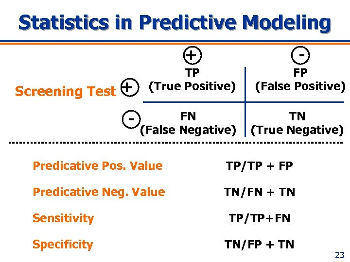 Statistics in Predictive Modeling + Screening Test + - - TP (True Positive) FP