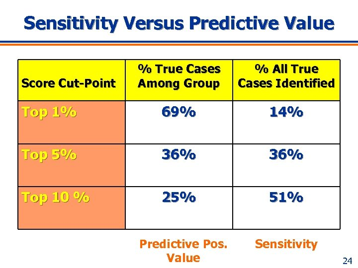 Sensitivity Versus Predictive Value % True Cases Among Group % All True Cases Identified