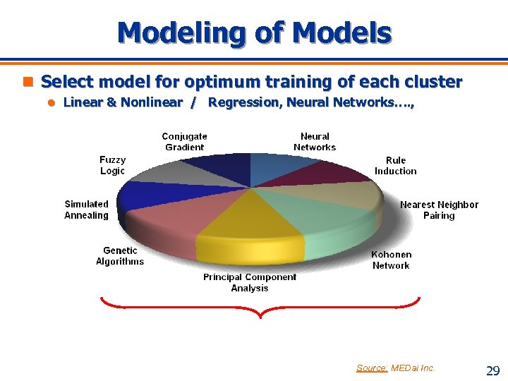 Modeling of Models n Select model for optimum training of each cluster l Linear