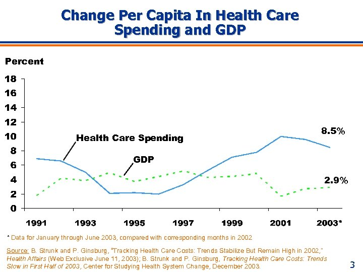 Change Per Capita In Health Care Spending and GDP Percent Health Care Spending 8.