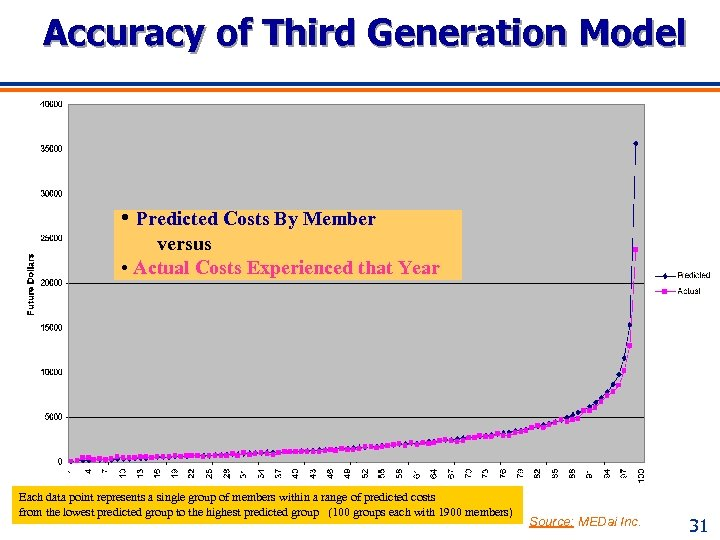 Accuracy of Third Generation Model • Predicted Costs By Member versus • Actual Costs