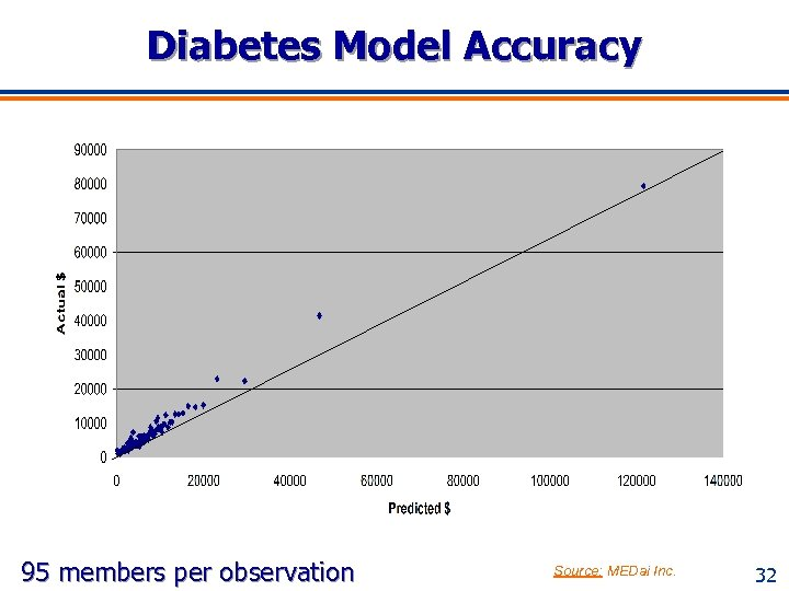 Diabetes Model Accuracy 95 members per observation Source: MEDai Inc. 32