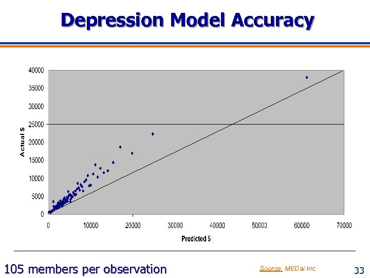 Depression Model Accuracy 105 members per observation Source: MEDai Inc. 33