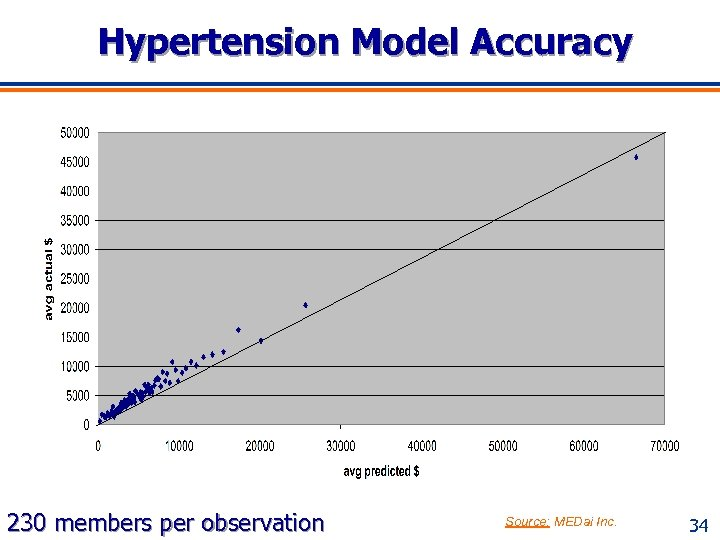 Hypertension Model Accuracy 230 members per observation Source: MEDai Inc. 34