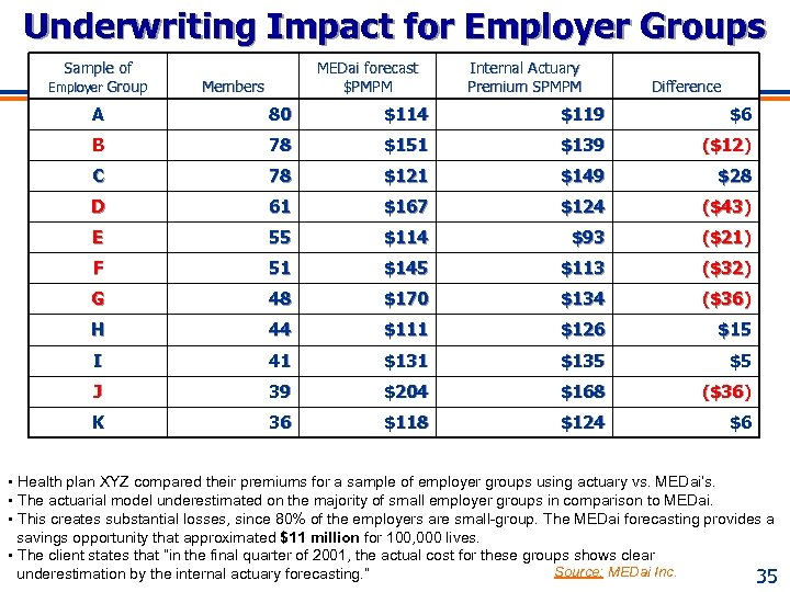 Underwriting Impact for Employer Groups Sample of Employer Group MEDai forecast $PMPM Members Internal