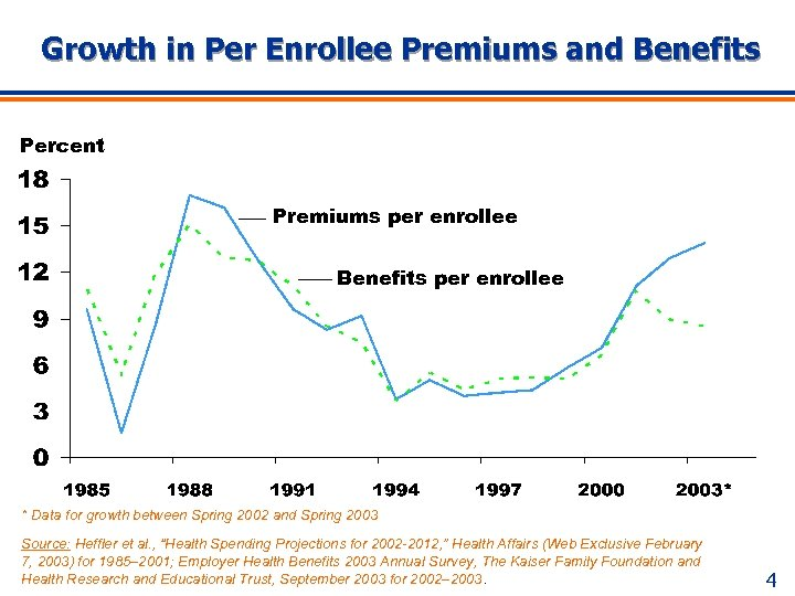 Growth in Per Enrollee Premiums and Benefits Percent Premiums per enrollee Benefits per enrollee