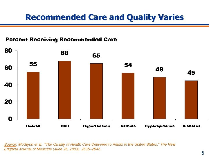 Recommended Care and Quality Varies Percent Receiving Recommended Care Source: Mc. Glynn et al.