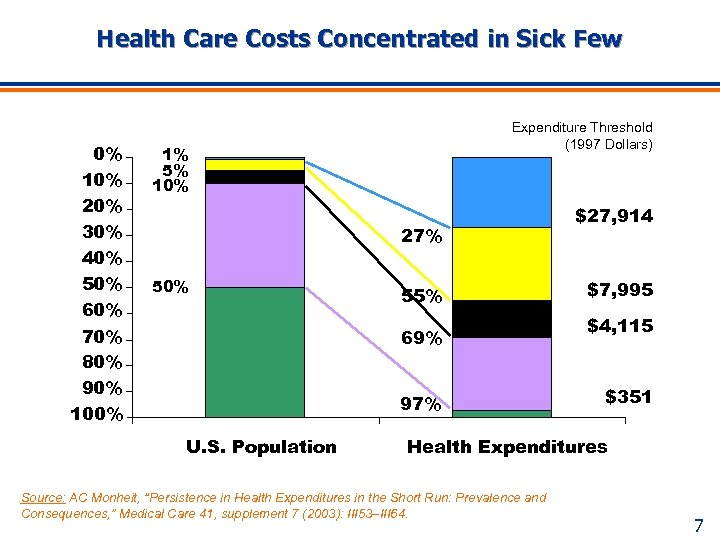 Health Care Costs Concentrated in Sick Few 0% 10% 20% 30% 40% 50% 60%