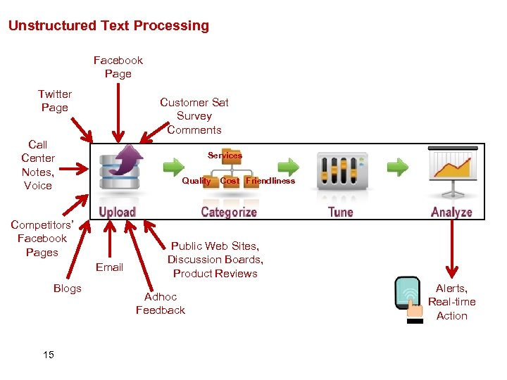 Unstructured Text Processing Facebook Page Twitter Page Customer Sat Survey Comments Call Center Notes,